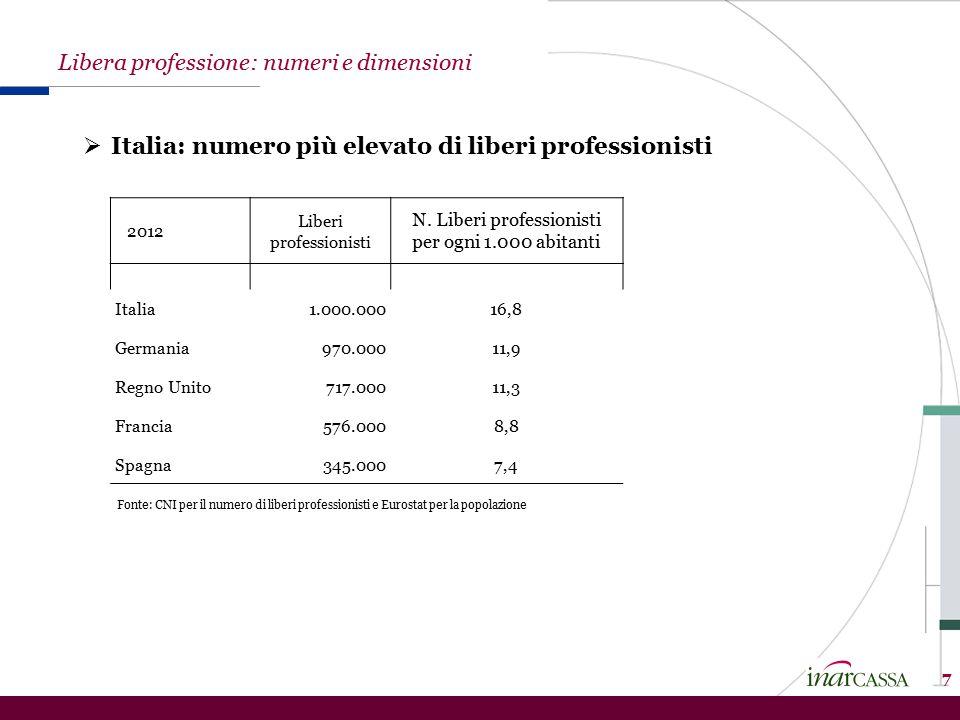 7 2012 Liberi professionisti N. Liberi professionisti per ogni 1.000 abitanti Italia1.000.00016,8 Germania970.00011,9 Regno Unito717.00011,3 Francia57