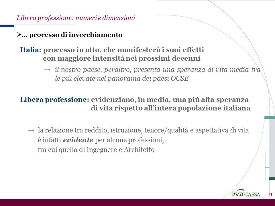 Italia: processo in atto, che manifesterà i suoi effetti con maggiore intensità nei prossimi decenni → il nostro paese, peraltro, presenta una speranz
