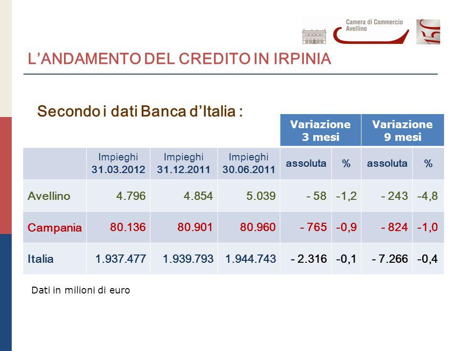 L'ANDAMENTO DEL CREDITO IN IRPINIA Variazione 3 mesi Variazione 9 mesi Impieghi 31.03.2012 Impieghi 31.12.2011 Impieghi 30.06.2011 assoluta% % Avellino 4.7964.8545.039- 58-1,2- 243-4,8 Campania 80.13680.90180.960- 765-0,9- 824-1,0 Italia 1.937.4771.939.7931.944.743- 2.316-0,1- 7.266-0,4 Secondo i dati Banca d'Italia : Dati in milioni di euro