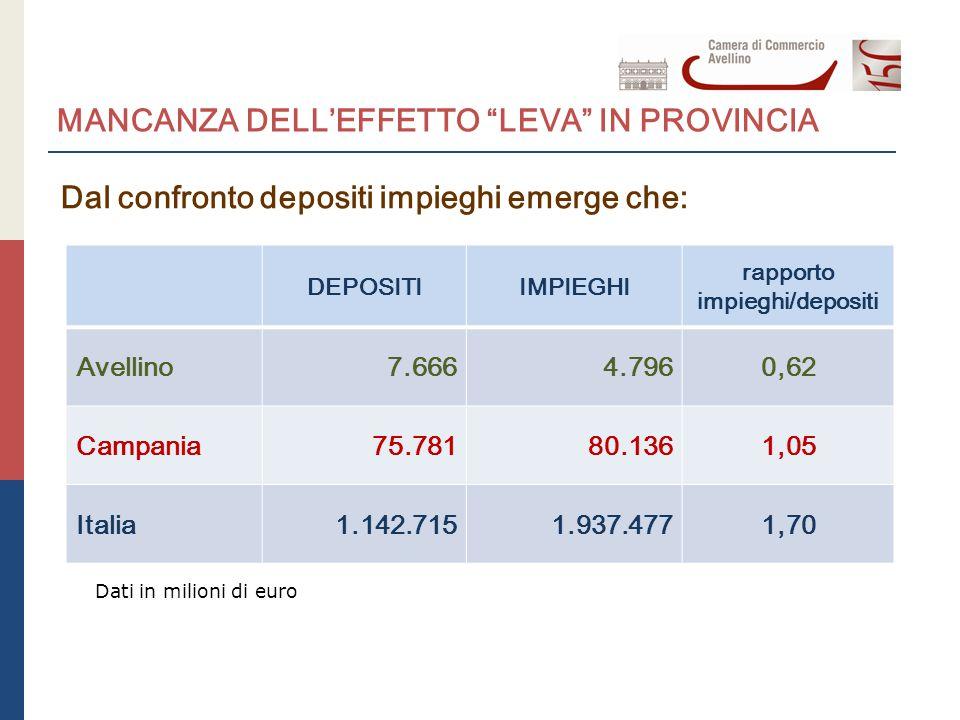 MANCANZA DELL'EFFETTO LEVA IN PROVINCIA Dal confronto depositi impieghi emerge che: DEPOSITIIMPIEGHI rapporto impieghi/depositi Avellino7.6664.7960,62 Campania75.78180.1361,05 Italia1.142.7151.937.4771,70 Dati in milioni di euro