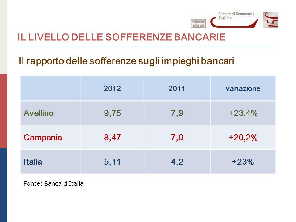 IL LIVELLO DELLE SOFFERENZE BANCARIE Il rapporto delle sofferenze sugli impieghi bancari 20122011variazione Avellino9,757,9+23,4% Campania8,477,0+20,2% Italia5,114,2+23% Fonte: Banca d'Italia