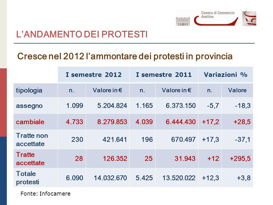 L'ANDAMENTO DEI PROTESTI Cresce nel 2012 l'ammontare dei protesti in provincia I semestre 2012I semestre 2011Variazioni % tipologia n.Valore in €n.Valore in €n.Valore assegno 1.0995.204.8241.1656.373.150-5,7-18,3 cambiale 4.7338.279.8534.0396.444.430+17,2+28,5 Tratte non accettate 230421.641196670.497+17,3-37,1 Tratte accettate 28126.3522531.943+12+295,5 Totale protesti 6.09014.032.6705.42513.520.022+12,3+3,8 Fonte: Infocamere