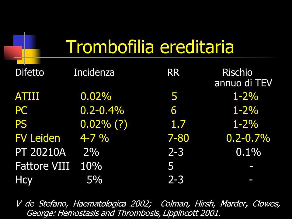 Trombofilia ereditaria DifettoIncidenza RR Rischio annuo di TEV ATIII 0.02% 5 1-2% PC 0.2-0.4% 6 1-2% PS 0.02% (?) 1.7 1-2% FV Leiden 4-7 % 7-80 0.2-0.7% PT 20210A 2% 2-3 0.1% Fattore VIII 10% 5 - Hcy 5% 2-3 - V de Stefano, Haematologica 2002; Colman, Hirsh, Marder, Clowes, George: Hemostasis and Thrombosis, Lippincott 2001.