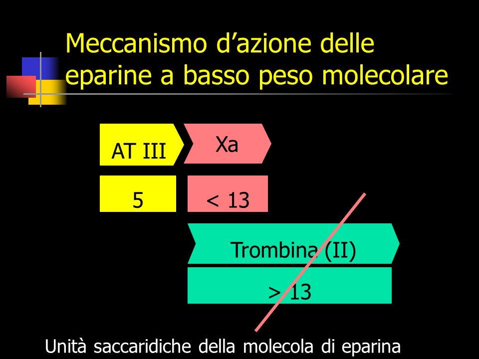 Meccanismo d'azione delle eparine a basso peso molecolare > 13 Trombina (II) Unità saccaridiche della molecola di eparina Xa < 135 AT III