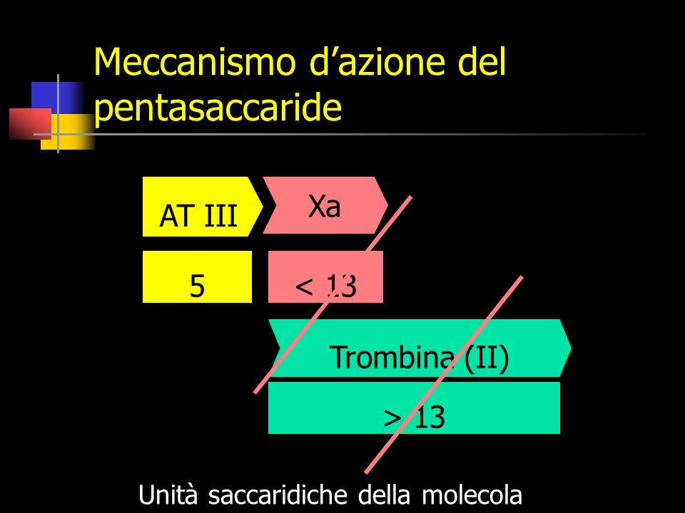 Meccanismo d'azione del pentasaccaride > 13 Trombina (II) Unità saccaridiche della molecola Xa < 135 AT III