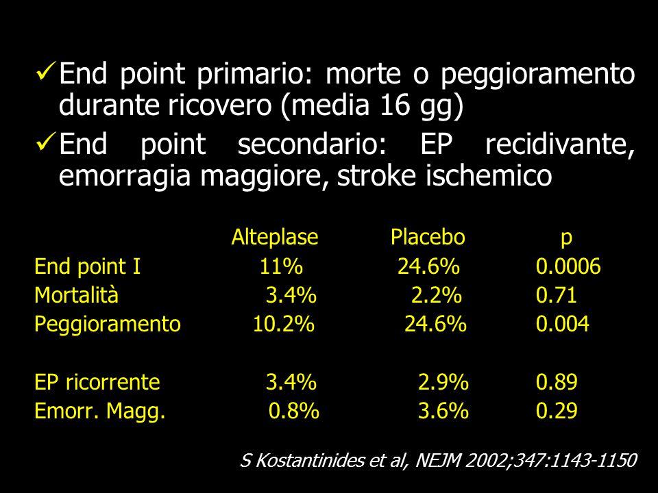 End point primario: morte o peggioramento durante ricovero (media 16 gg) End point secondario: EP recidivante, emorragia maggiore, stroke ischemico Alteplase Placebop End point I 11% 24.6% 0.0006 Mortalità 3.4% 2.2% 0.71 Peggioramento 10.2% 24.6% 0.004 EP ricorrente 3.4% 2.9% 0.89 Emorr.