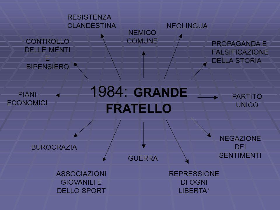 1984: GRANDE FRATELLO PROPAGANDA E FALSIFICAZIONE DELLA STORIA NEOLINGUA RESISTENZA CLANDESTINA NEMICO COMUNE CONTROLLO DELLE MENTI E BIPENSIERO PARTITO UNICO GUERRA PIANI ECONOMICI BUROCRAZIA ASSOCIAZIONI GIOVANILI E DELLO SPORT REPRESSIONE DI OGNI LIBERTA ' NEGAZIONE DEI SENTIMENTI
