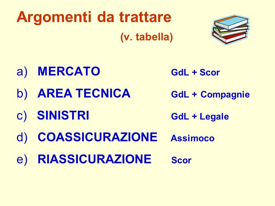 Argomenti da trattare (v. tabella) a) MERCATO GdL + Scor b) AREA TECNICA GdL + Compagnie c) SINISTRI GdL + Legale d) COASSICURAZIONE Assimoco e) RIASS