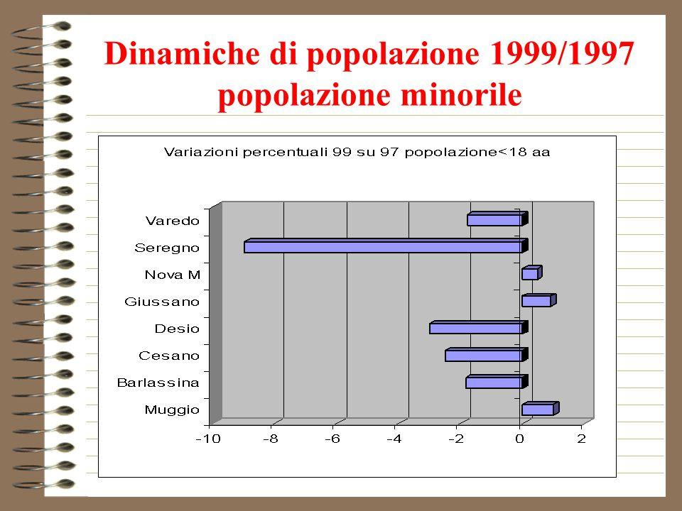Dinamiche di popolazione 1999/1997 popolazione minorile