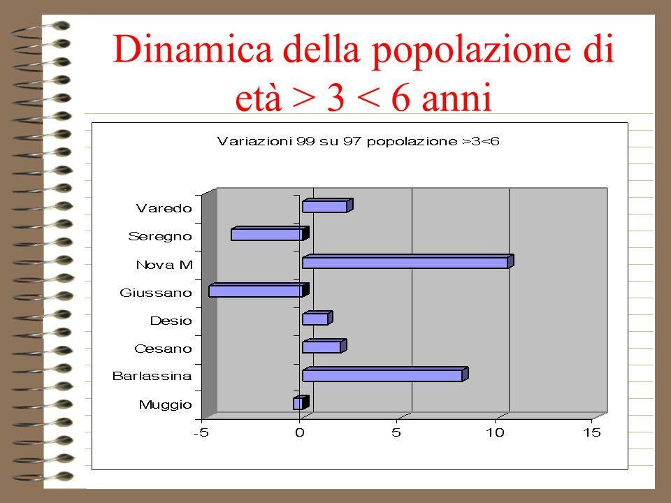 Dinamica della popolazione di età > 3 < 6 anni