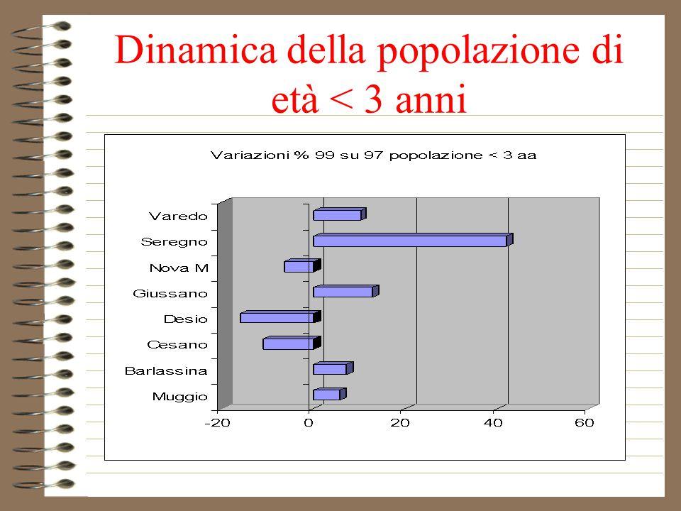 Dinamica della popolazione di età < 3 anni