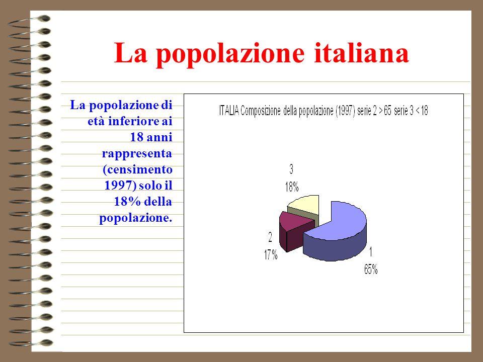 La popolazione italiana La popolazione di età inferiore ai 18 anni rappresenta (censimento 1997) solo il 18% della popolazione.