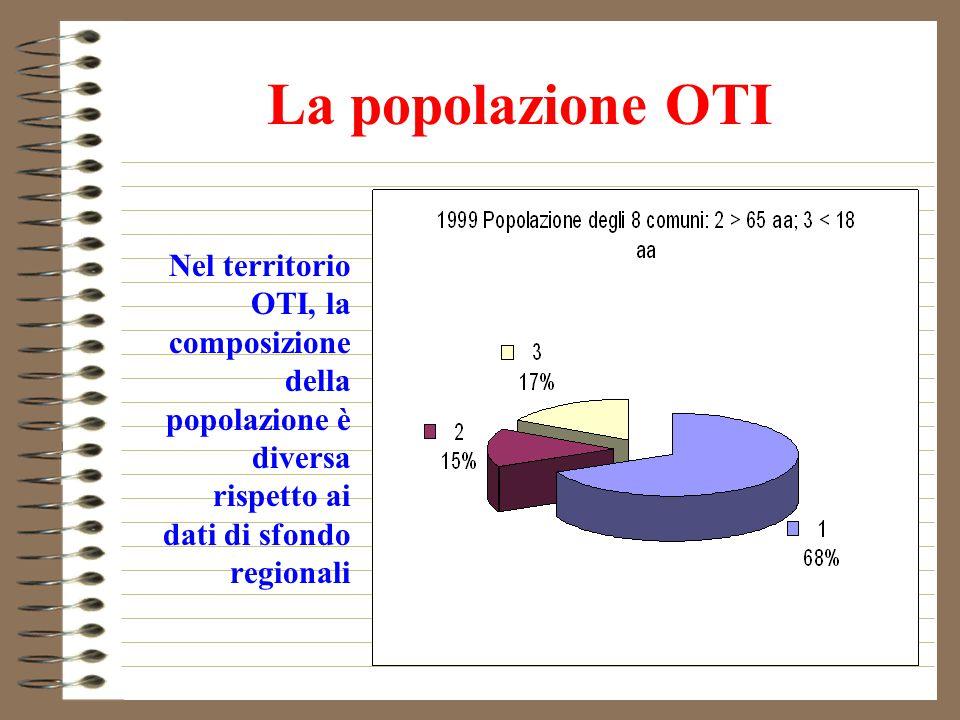 La popolazione OTI Nel territorio OTI, la composizione della popolazione è diversa rispetto ai dati di sfondo regionali