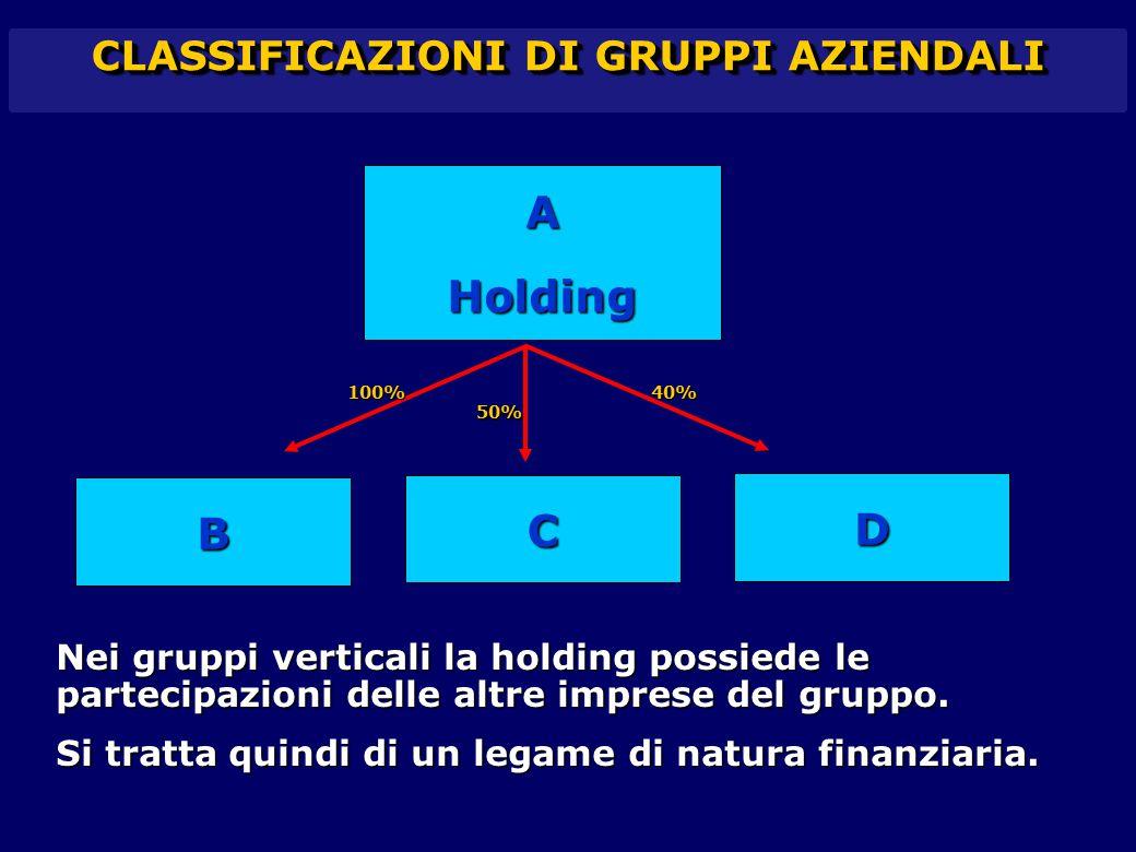 CLASSIFICAZIONI DI GRUPPI AZIENDALI AHolding D C B 100% 50% 40% Nei gruppi verticali la holding possiede le partecipazioni delle altre imprese del gru