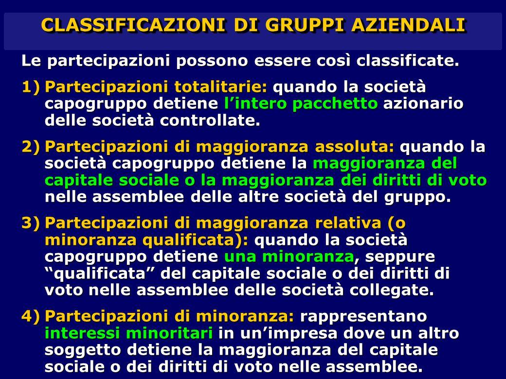 CLASSIFICAZIONI DI GRUPPI AZIENDALI Le partecipazioni possono essere così classificate. 1)Partecipazioni totalitarie: quando la società capogruppo det