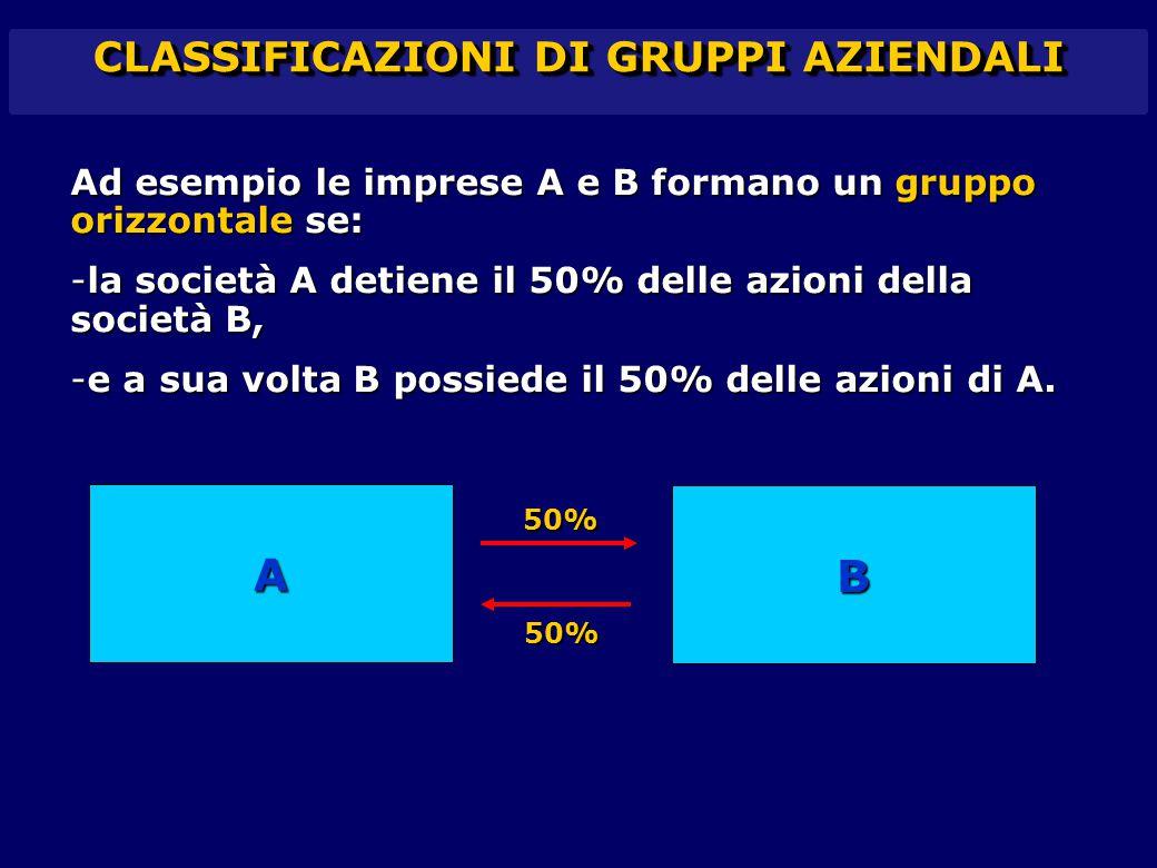 CLASSIFICAZIONI DI GRUPPI AZIENDALI Ad esempio le imprese A e B formano un gruppo orizzontale se: -la società A detiene il 50% delle azioni della soci