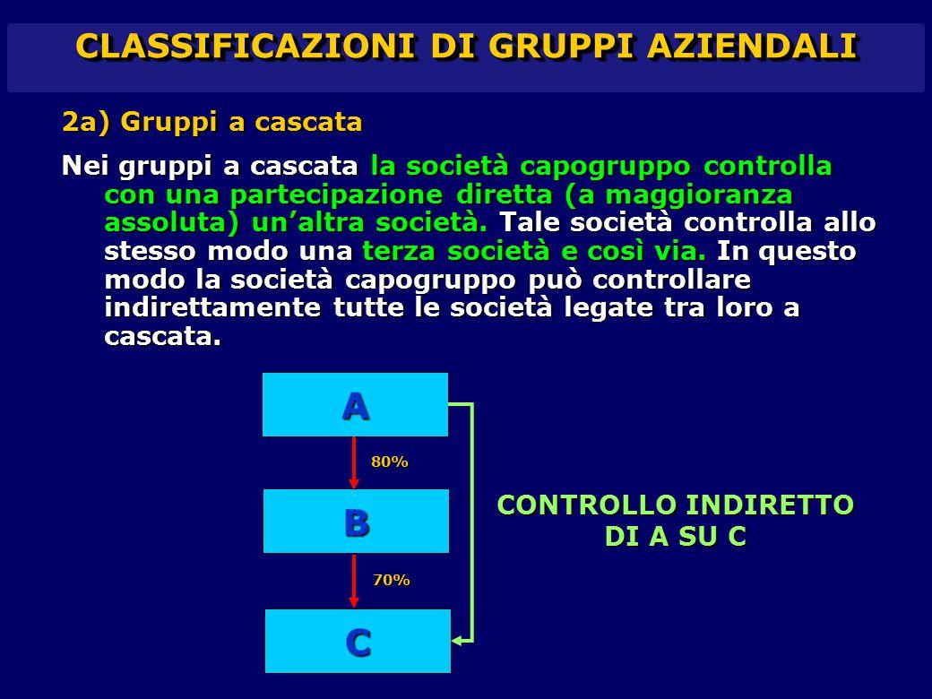 CLASSIFICAZIONI DI GRUPPI AZIENDALI 2a) Gruppi a cascata Nei gruppi a cascata la società capogruppo controlla con una partecipazione diretta (a maggio