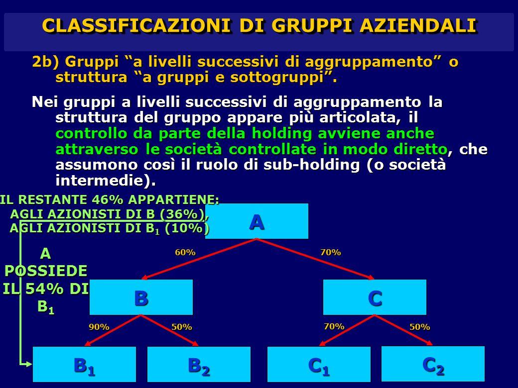 """CLASSIFICAZIONI DI GRUPPI AZIENDALI 2b) Gruppi """"a livelli successivi di aggruppamento"""" o struttura """"a gruppi e sottogruppi"""". Nei gruppi a livelli succ"""