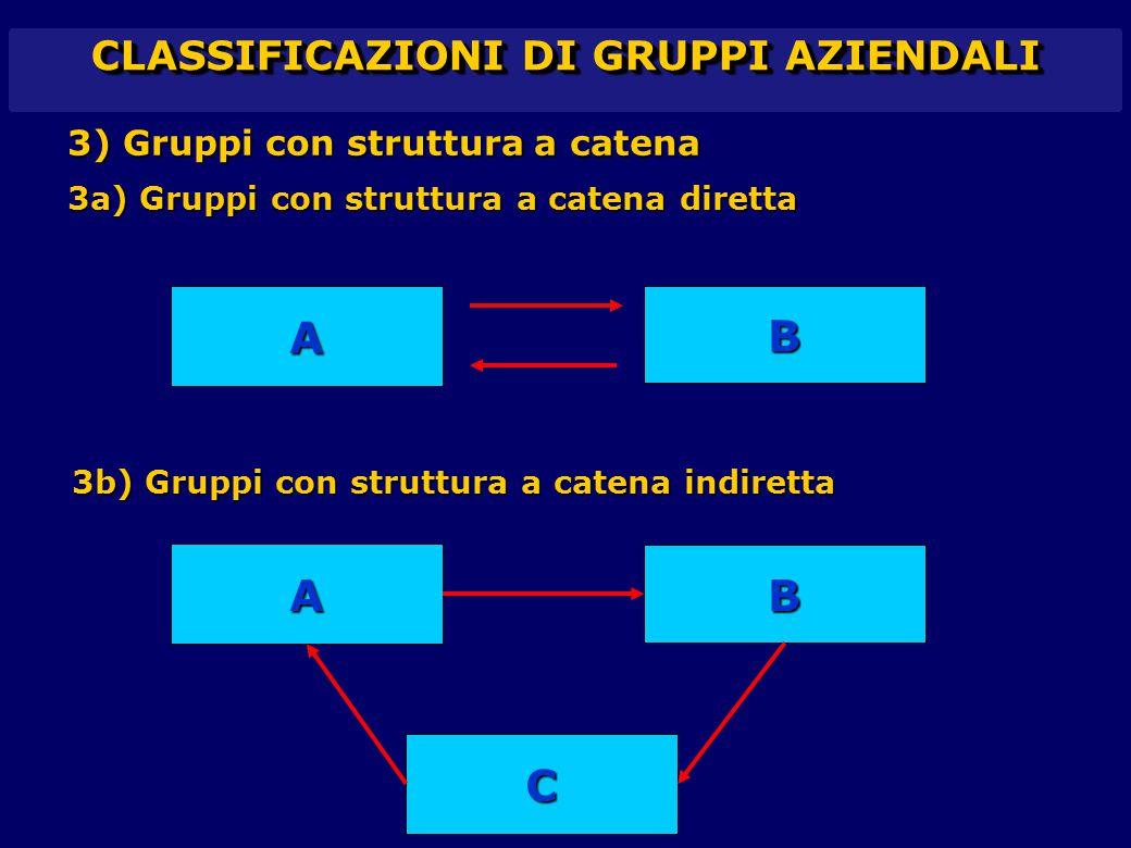 CLASSIFICAZIONI DI GRUPPI AZIENDALI 3) Gruppi con struttura a catena 3a) Gruppi con struttura a catena diretta 3b) Gruppi con struttura a catena indir