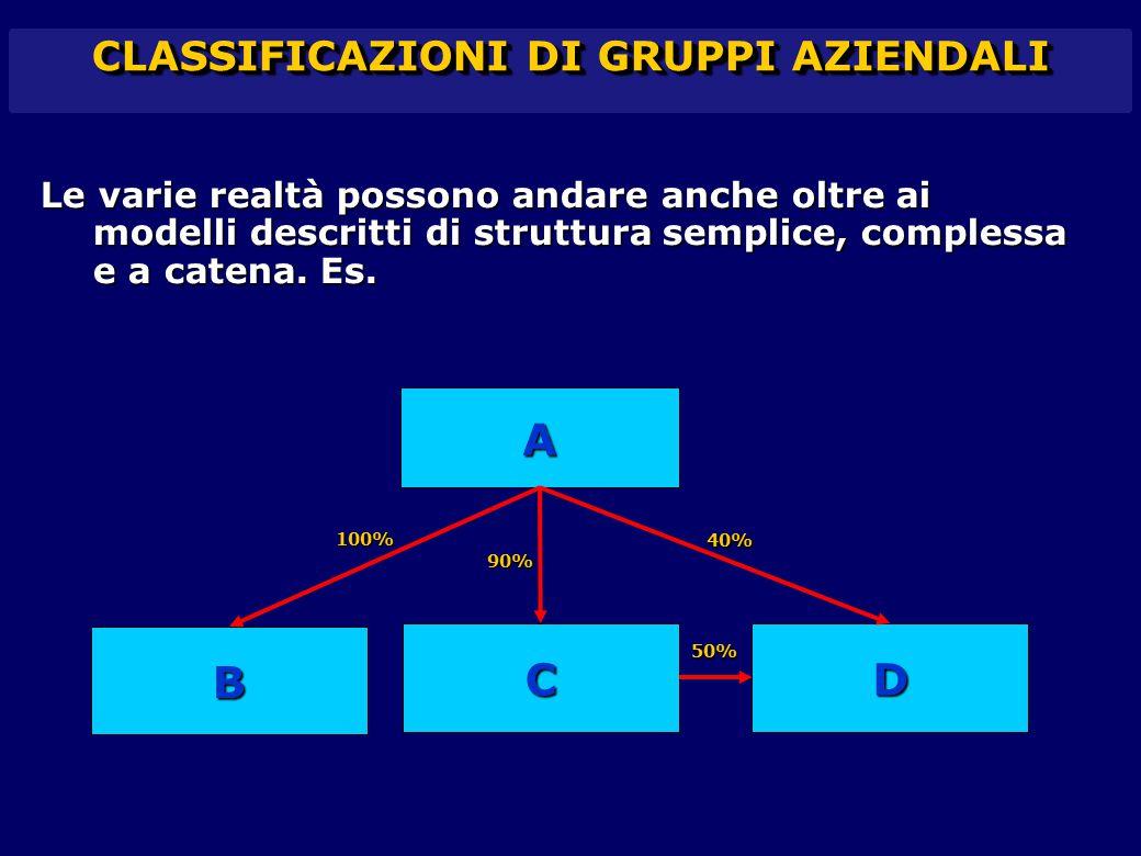 CLASSIFICAZIONI DI GRUPPI AZIENDALI Le varie realtà possono andare anche oltre ai modelli descritti di struttura semplice, complessa e a catena. Es. A