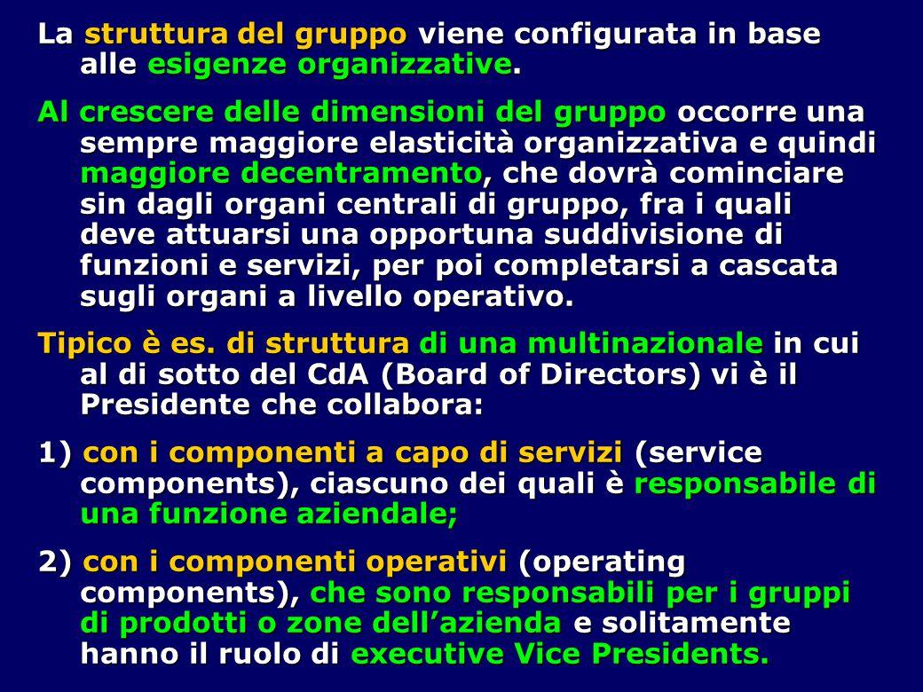 La struttura del gruppo viene configurata in base alle esigenze organizzative. Al crescere delle dimensioni del gruppo occorre una sempre maggiore ela