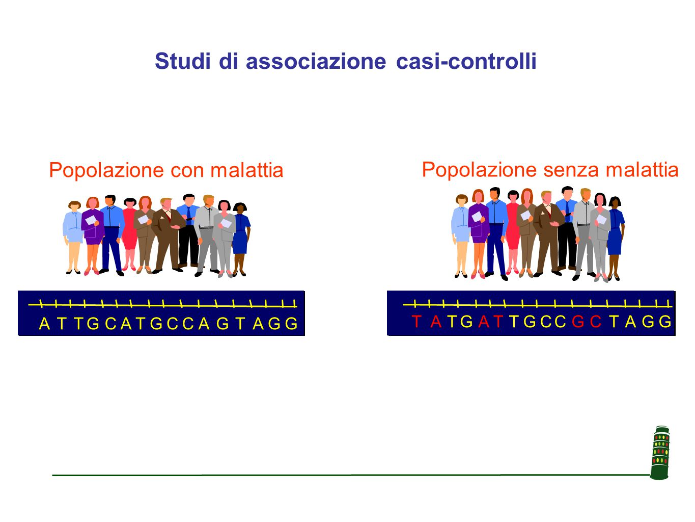 Studi di associazione casi-controlli Popolazione senza malattia AATTCCCCGGAAGGTTCCTTAAAAGGGGTTGG CCGGTTGGTTAAAACCTTCCTTAAGGGGTTGG SNP Popolazione con