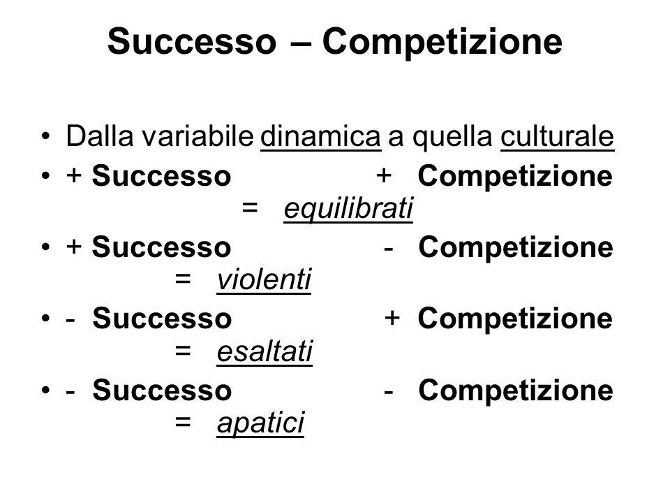 Successo – Competizione Dalla variabile dinamica a quella culturale + Successo+ Competizione = equilibrati + Successo - Competizione = violenti - Successo + Competizione = esaltati - Successo - Competizione = apatici