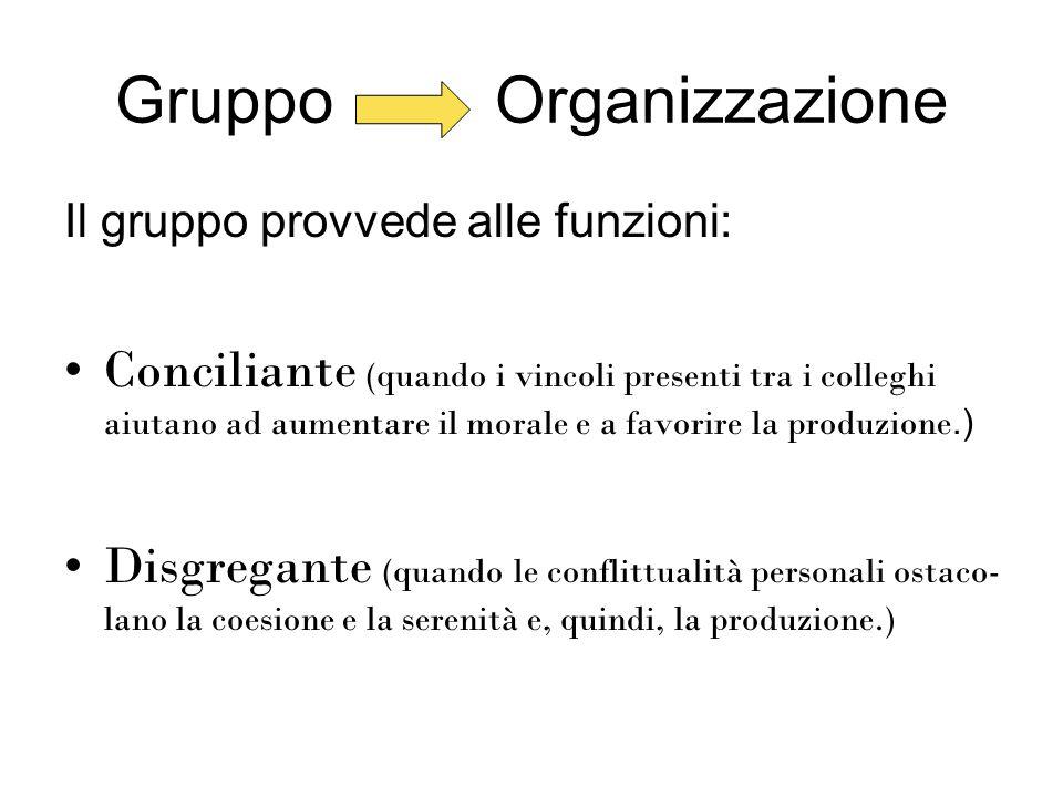 Gruppo Organizzazione Il gruppo provvede alle funzioni: Conciliante (quando i vincoli presenti tra i colleghi aiutano ad aumentare il morale e a favorire la produzione.) Disgregante (quando le conflittualità personali ostaco- lano la coesione e la serenità e, quindi, la produzione.)