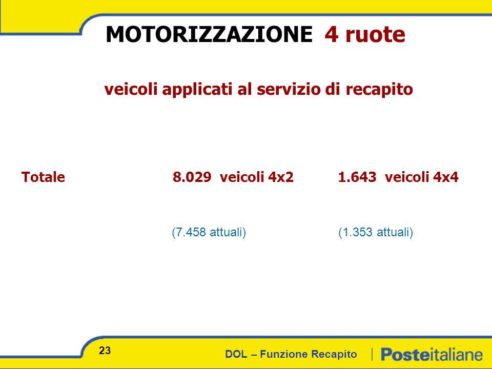 DOL – Funzione Recapito MOTORIZZAZIONE 4 ruote veicoli applicati al servizio di recapito Totale 8.029 veicoli 4x2 1.643 veicoli 4x4 (7.458 attuali) (1.353 attuali) 23