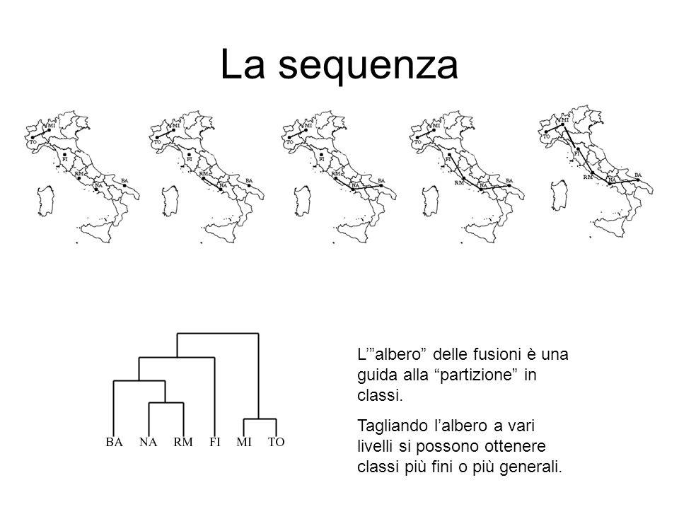 """La sequenza L'""""albero"""" delle fusioni è una guida alla """"partizione"""" in classi. Tagliando l'albero a vari livelli si possono ottenere classi più fini o"""