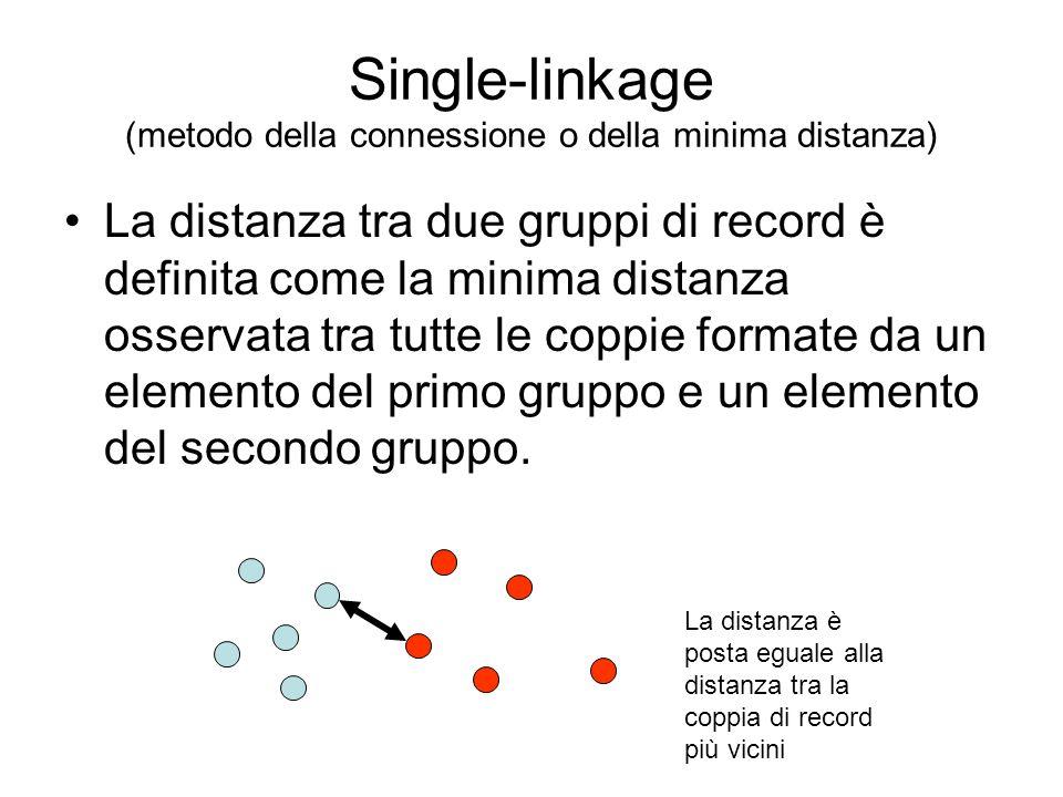 Single-linkage (metodo della connessione o della minima distanza) La distanza tra due gruppi di record è definita come la minima distanza osservata tr