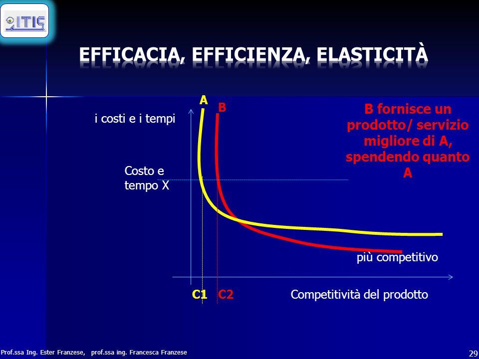 Prof.ssa Ing. Ester Franzese, prof.ssa ing. Francesca Franzese 29 i costi e i tempi Competitività del prodotto più competitivo B fornisce un prodotto/