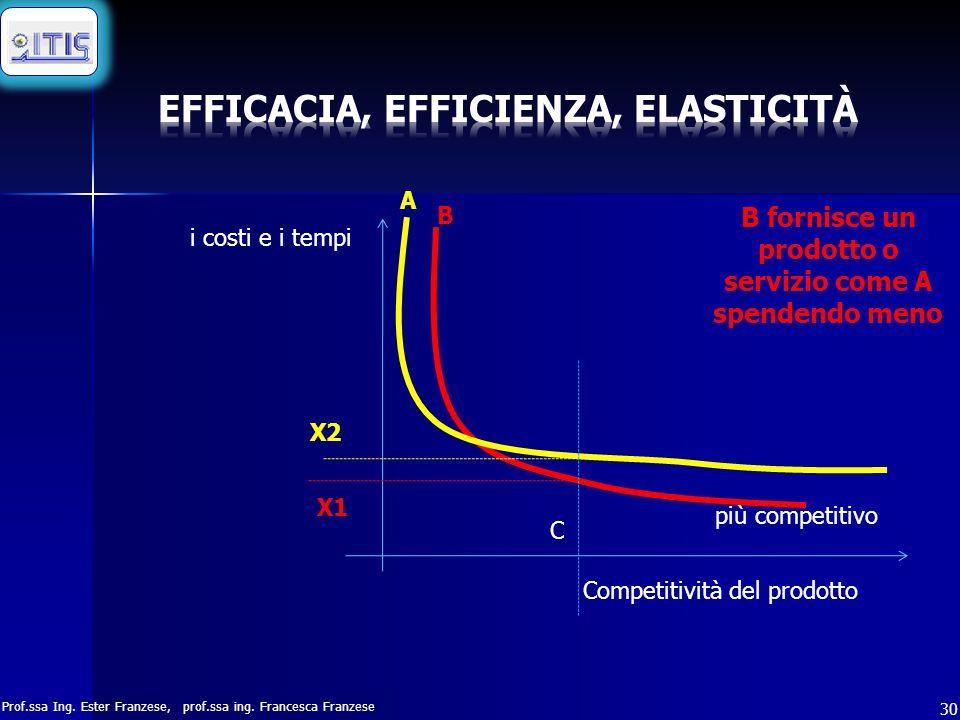 Prof.ssa Ing. Ester Franzese, prof.ssa ing. Francesca Franzese 30 i costi e i tempi Competitività del prodotto più competitivo B fornisce un prodotto