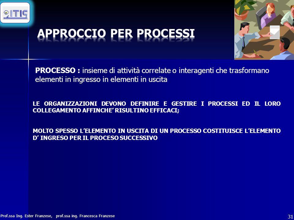 Prof.ssa Ing. Ester Franzese, prof.ssa ing. Francesca Franzese 31 PROCESSO : insieme di attività correlate o interagenti che trasformano elementi in i