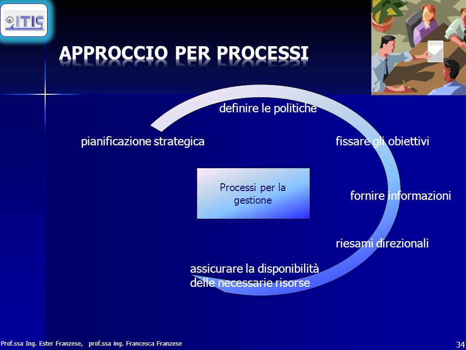 Prof.ssa Ing. Ester Franzese, prof.ssa ing. Francesca Franzese 34 Processi per la gestione pianificazione strategica definire le politiche fissare gli