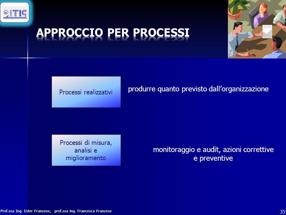 Prof.ssa Ing. Ester Franzese, prof.ssa ing. Francesca Franzese 35 Processi realizzativi Processi di misura, analisi e miglioramento produrre quanto pr