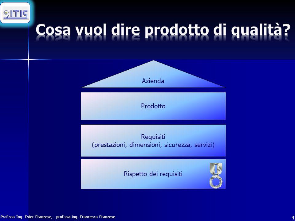 Prof.ssa Ing. Ester Franzese, prof.ssa ing. Francesca Franzese 4 Requisiti (prestazioni, dimensioni, sicurezza, servizi) Azienda Prodotto Rispetto dei
