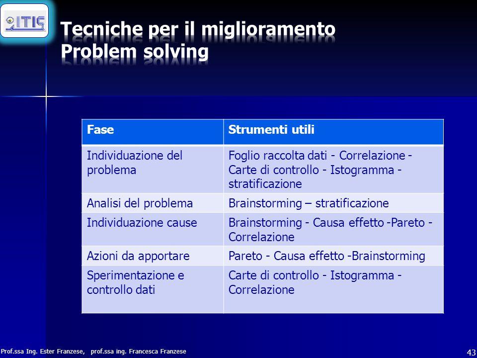 Prof.ssa Ing. Ester Franzese, prof.ssa ing. Francesca Franzese 43 FaseStrumenti utili Individuazione del problema Foglio raccolta dati - Correlazione