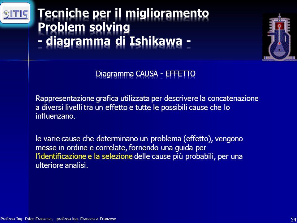 Prof.ssa Ing. Ester Franzese, prof.ssa ing. Francesca Franzese 54 Rappresentazione grafica utilizzata per descrivere la concatenazione a diversi livel