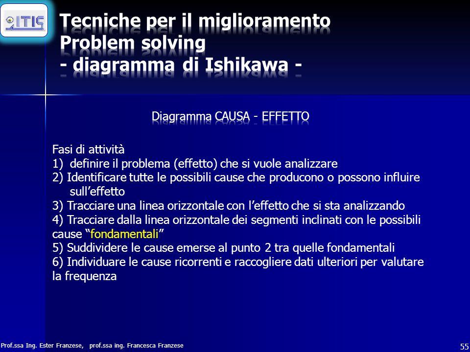 Prof.ssa Ing. Ester Franzese, prof.ssa ing. Francesca Franzese 55 Fasi di attività 1)definire il problema (effetto) che si vuole analizzare 2) Identif