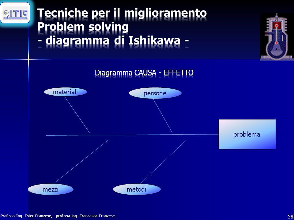 Prof.ssa Ing. Ester Franzese, prof.ssa ing. Francesca Franzese 58 problema materiali persone mezzimetodi