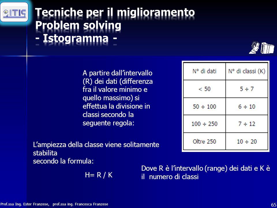 Prof.ssa Ing. Ester Franzese, prof.ssa ing. Francesca Franzese 65 A partire dall'intervallo (R) dei dati (differenza fra il valore minimo e quello mas