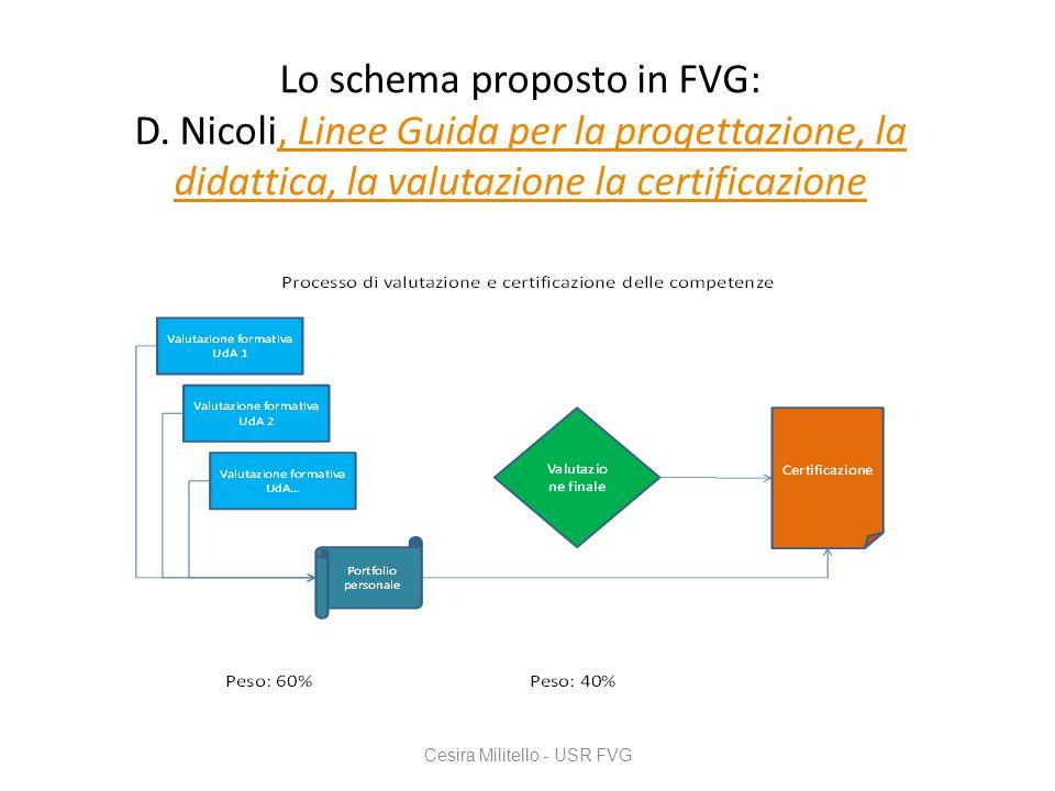 Lo schema proposto in FVG: D. Nicoli, Linee Guida per la progettazione, la didattica, la valutazione la certificazione, Linee Guida per la progettazio