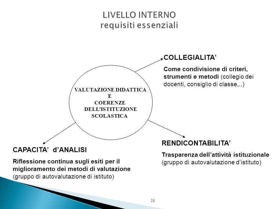 23 VALUTAZIONE DIDATTICA E COERENZE DELL'ISTITUZIONE SCOLASTICA COLLEGIALITA' Come condivisione di criteri, strumenti e metodi (collegio dei docenti,