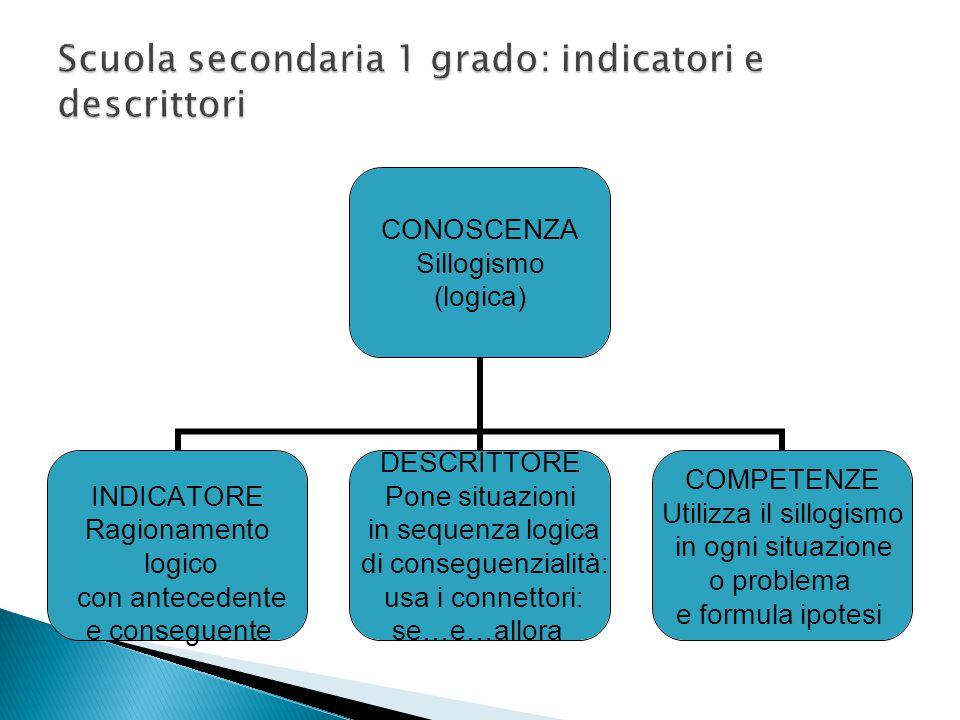 CONOSCENZA Sillogismo (logica) INDICATORE Ragionamento logico con antecedente e conseguente DESCRITTORE Pone situazioni in sequenza logica di consegue