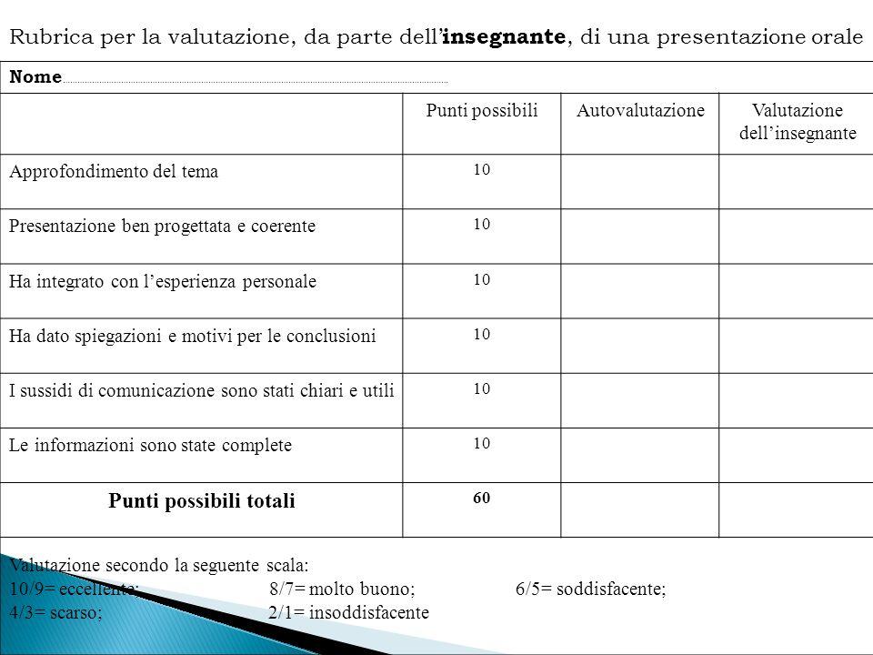 Rubrica per la valutazione, da parte dell' insegnante, di una presentazione orale Nome …………………………………………………………………………………………………………………………………………… Punti pos