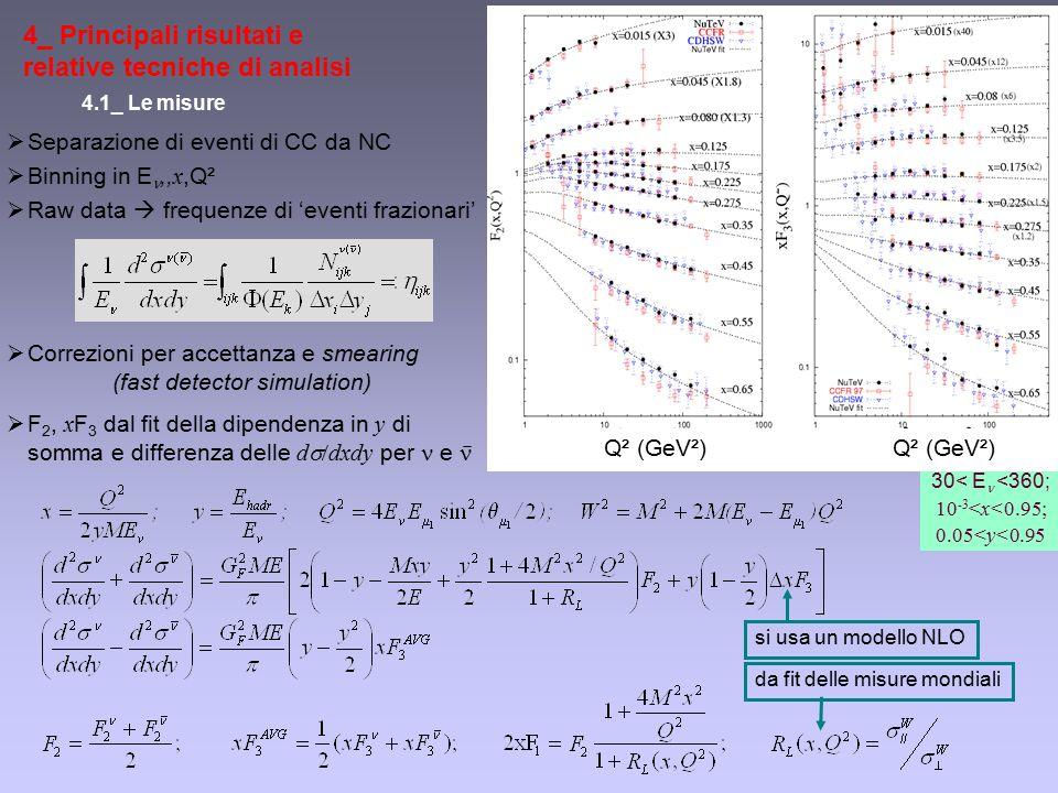 4_ Principali risultati e relative tecniche di analisi 4.1_ Le misure  Separazione di eventi di CC da NC  Binning in E,, x,Q²  Raw data  frequenze di 'eventi frazionari'  Correzioni per accettanza e smearing (fast detector simulation)  F 2, x F 3 dal fit della dipendenza in y di somma e differenza delle d  dxdy per e Q² (GeV²) 30< E  <360; 10 -3 <x<0.95; 0.05<y<0.95 da fit delle misure mondiali si usa un modello NLO
