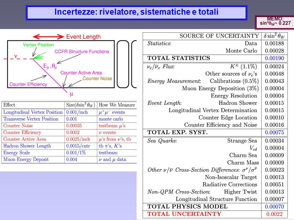 Incertezze: rivelatore, sistematiche e totali MEMO: sin²  W ~ 0.227