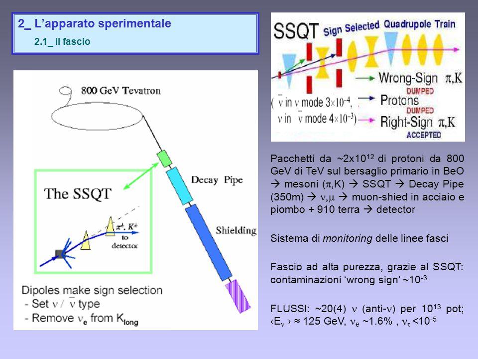 2_ L'apparato sperimentale 2.1_ Il fascio Pacchetti da ~2x10 12 di protoni da 800 GeV di TeV sul bersaglio primario in BeO  mesoni ( ,K)  SSQT  Decay Pipe (350m)    muon-shied in acciaio e piombo + 910 terra  detector Sistema di monitoring delle linee fasci Fascio ad alta purezza, grazie al SSQT: contaminazioni 'wrong sign' ~10 -3 FLUSSI: ~20(4) (anti- ) per 10 13 pot; ‹E › ≈ 125 GeV, e ~1.6%,  <10 -5