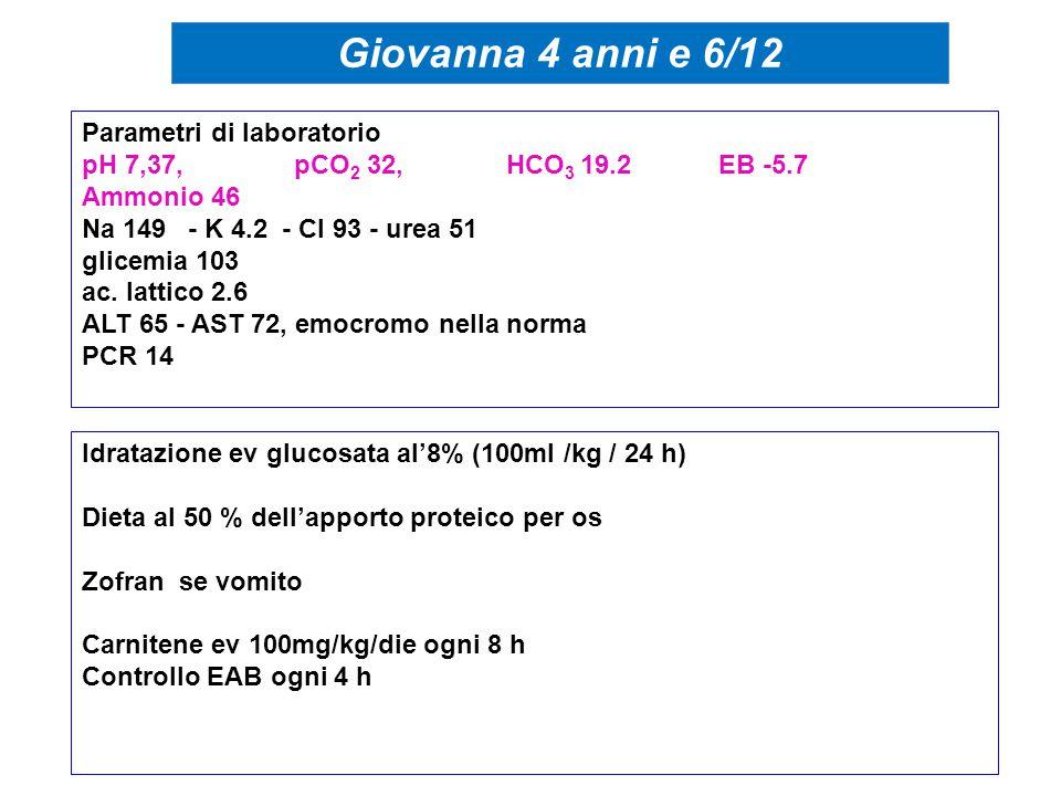 Idratazione ev glucosata al'8% (100ml /kg / 24 h) Dieta al 50 % dell'apporto proteico per os Zofran se vomito Carnitene ev 100mg/kg/die ogni 8 h Controllo EAB ogni 4 h Parametri di laboratorio pH 7,37, pCO 2 32, HCO 3 19.2EB -5.7 Ammonio 46 Na 149- K 4.2 - Cl 93 - urea 51 glicemia 103 ac.